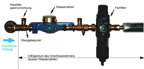 Hausinstallation Zwas Zweckverband Wasser Und Abwasser Suhl